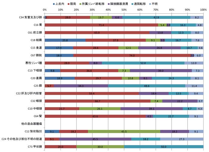 2016年男性の治療前進展度別登録数