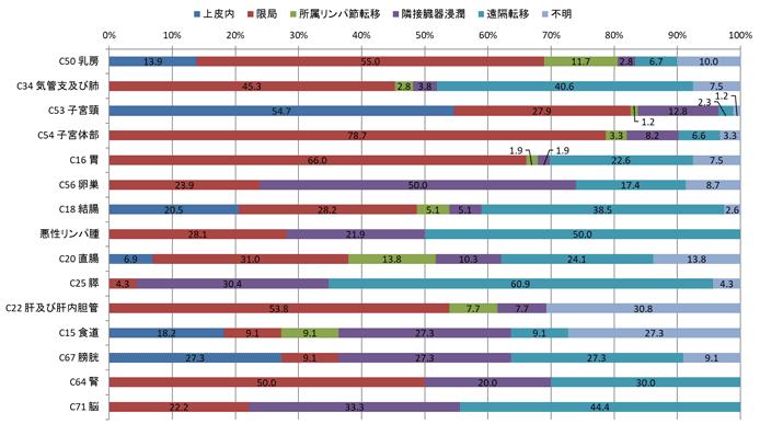 2016年女性の治療前進展度別登録数