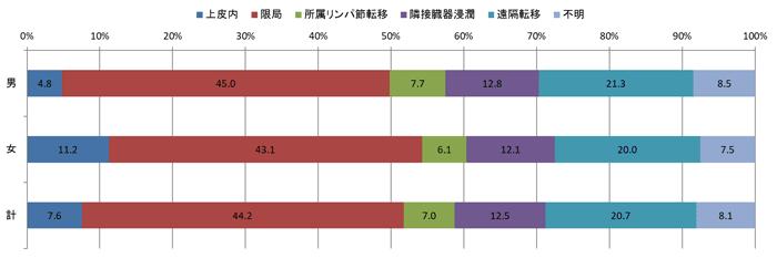 2016年治療前の進展度別登録数の棒グラフ
