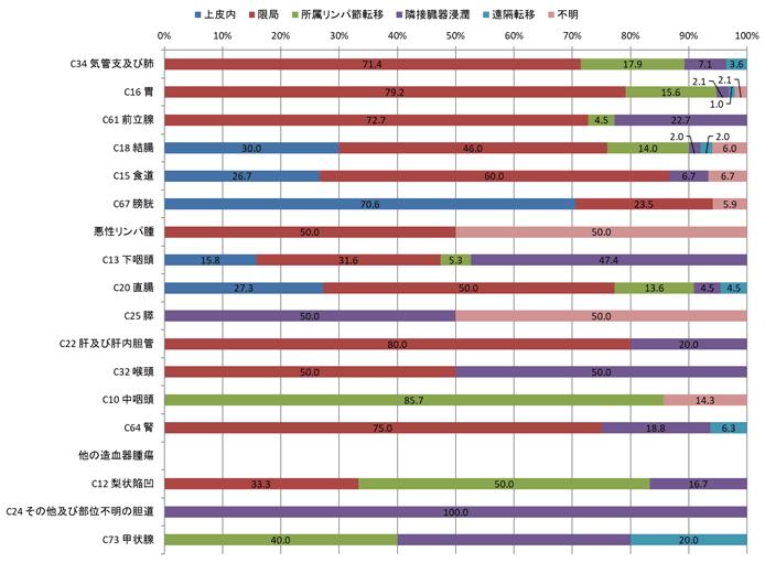 2016年男性の術後病理学的進展度別登録者数