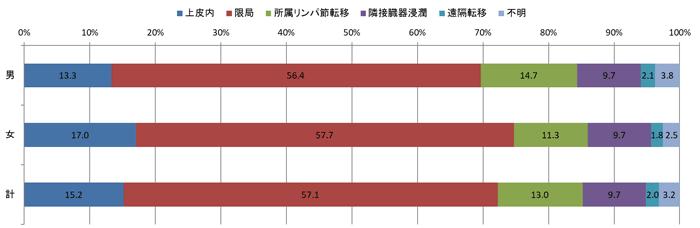 2016年の術後病理学的進展度別登録者数の棒グラフ