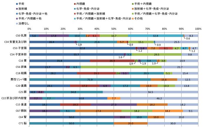 2016年女性の治療類型別登録数