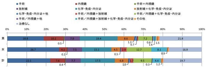 2016年の治療類型別登録数