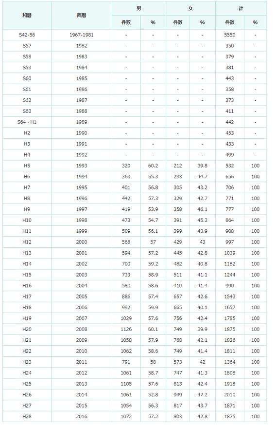 2016年新規登録数の推移の表