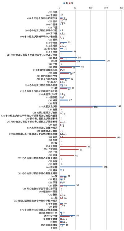 2016年部位別登録数の棒グラフ