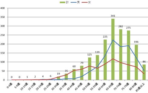 2016年の年齢階級別登録数の棒グラフ