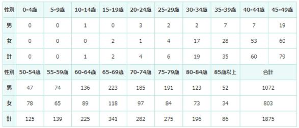 2016年の年齢階級別登録数の表
