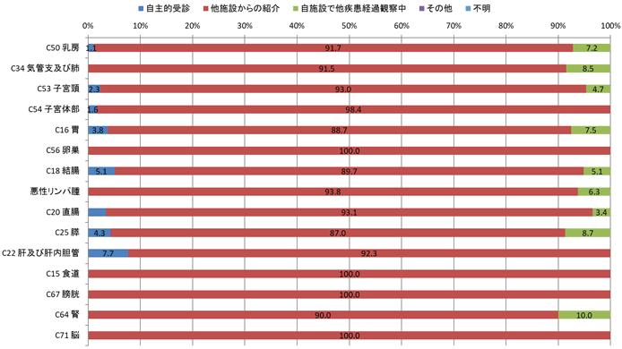 2016年の女性来院経路別登録数の棒グラフ