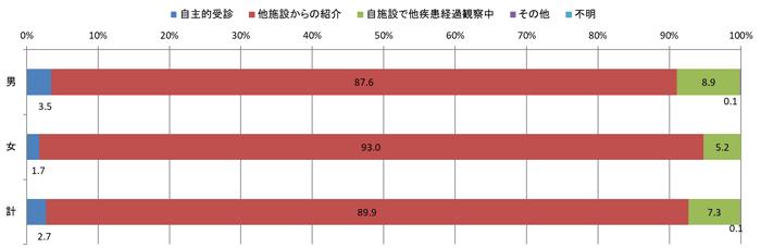 2016年来院経路別登録数の棒グラフ
