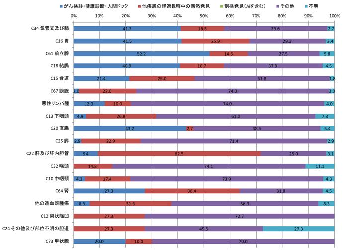 2016年男性の発見経緯別登録数の棒グラフ