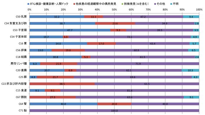 2016年女性の発見経緯別登録数の棒グラフ
