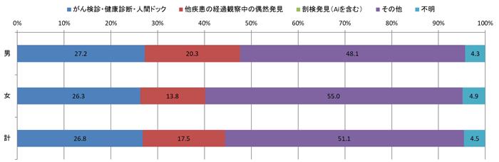 2016年発見経緯別登録数の棒グラフ