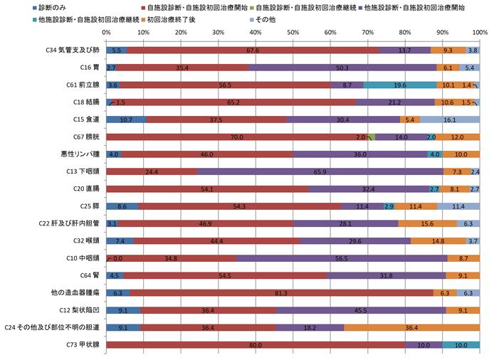 2016年の男性症例区分別登録数の棒グラフ