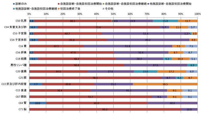 2016年女性の症例区分別登録数