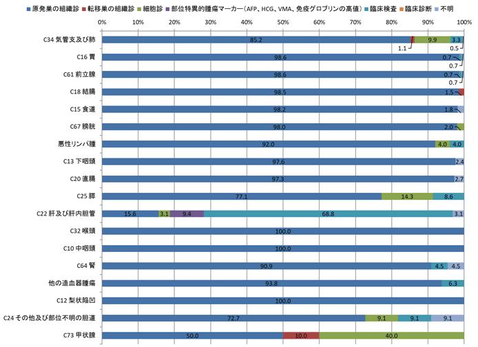 2016年男性の診断根拠別登録数