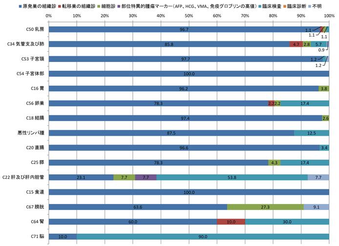 2016年女性の診断根拠別登録数