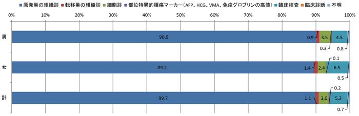 2016年の診断根拠別登録数の棒グラフ