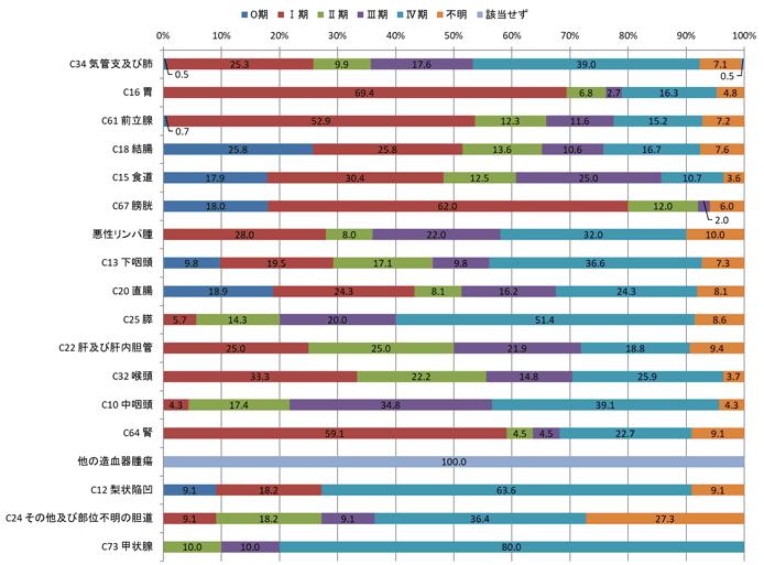 2016年男性のc-STAGEステージ別登録数