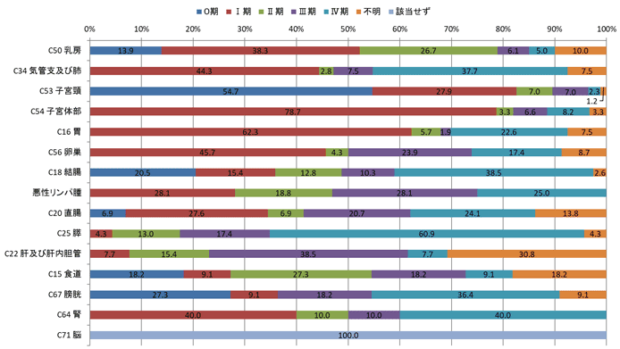 2016年女性のc-STAGEステージ別登録数