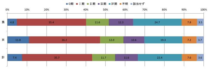 2016年c-STAGEのステージ別登録数の棒グラフ