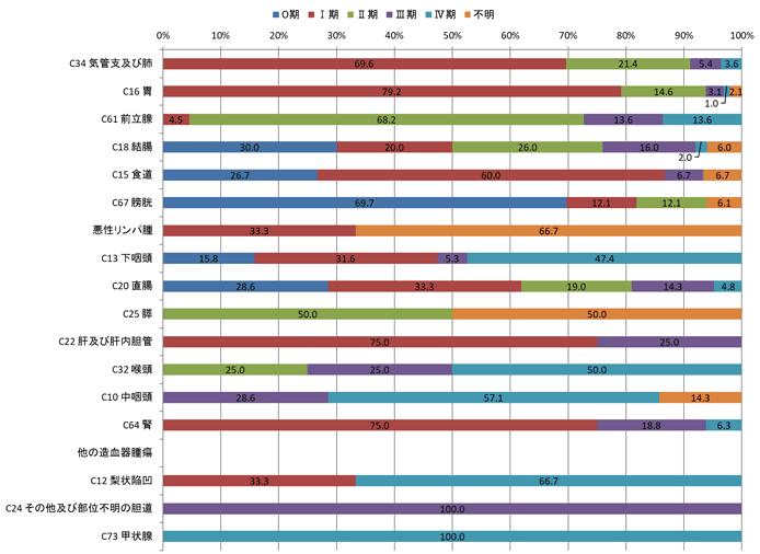 2016年男性のp-STAGEステージ別登録数