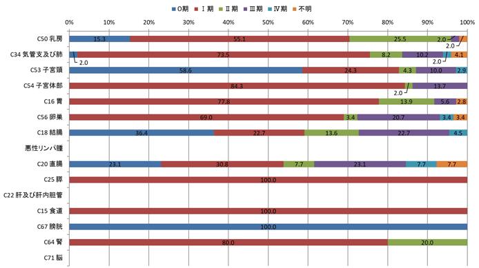 2016年女性のp-STAGEステージ別登録数