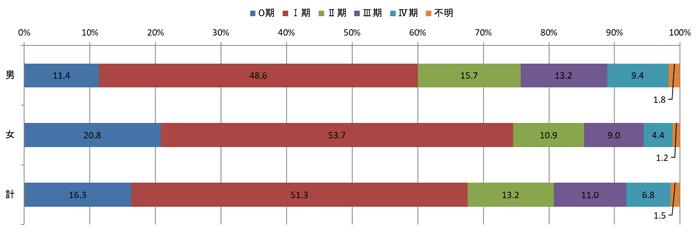 2016年のp-STAGEステージ別登録数の棒グラフ
