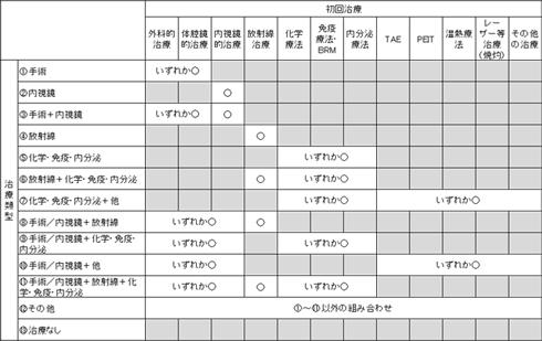 集計の区分の模式図