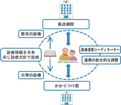 がん診療における連携の説明図