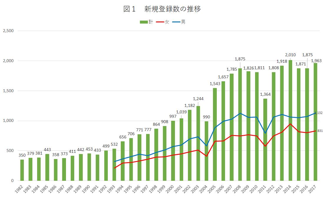 図1 新規登録数の推移