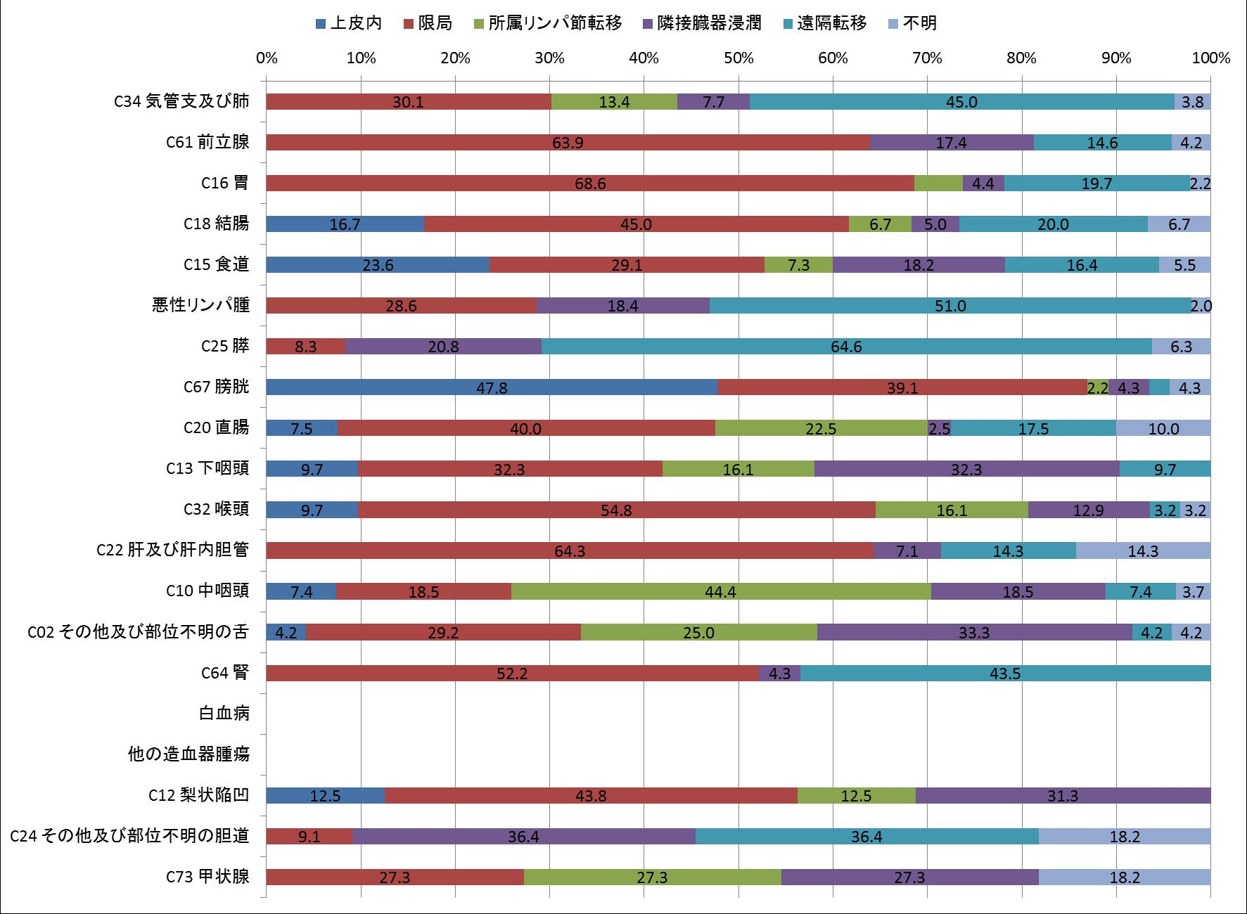 図10-2 進展度別登録数(治療前)(男、登録数2桁以上のみ) ❋「該当せず」を除いて集計