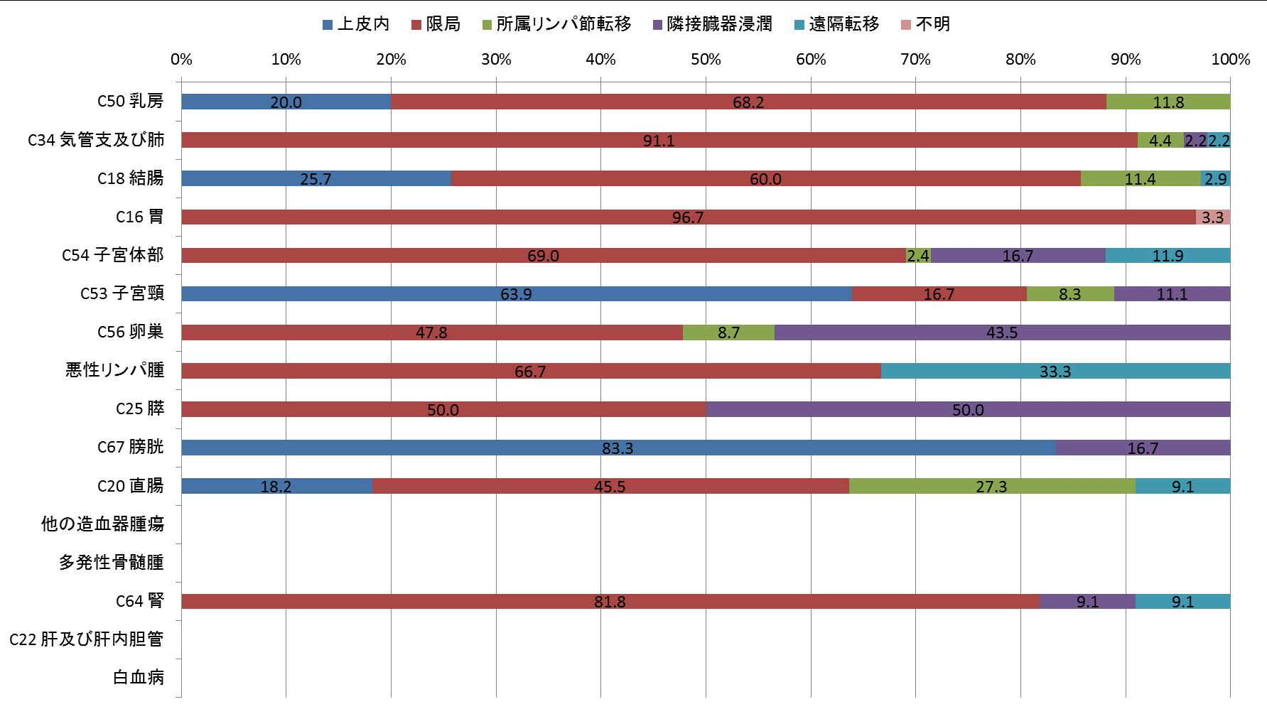 図11-3 進展度別登録数(術後病理学的)(女、登録数2桁以上のみ) ❋「手術なし又は術前治療後」及び「該当せず」を除いて集計