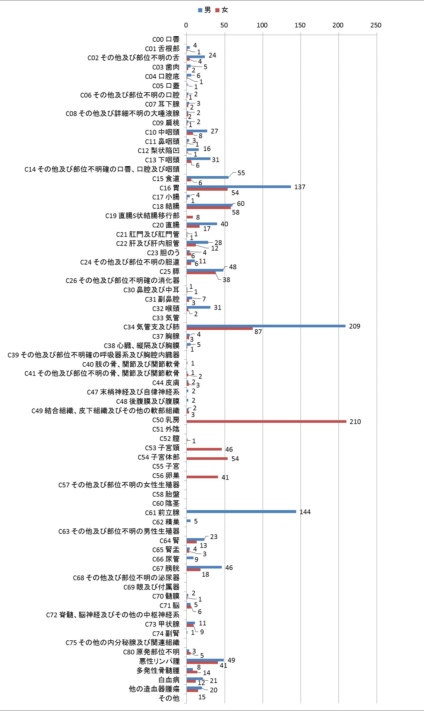 図2 部位別登録数