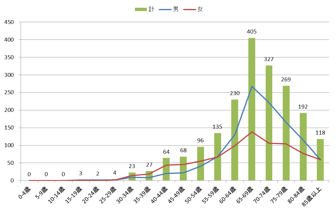 図3 年齢階級別登録数