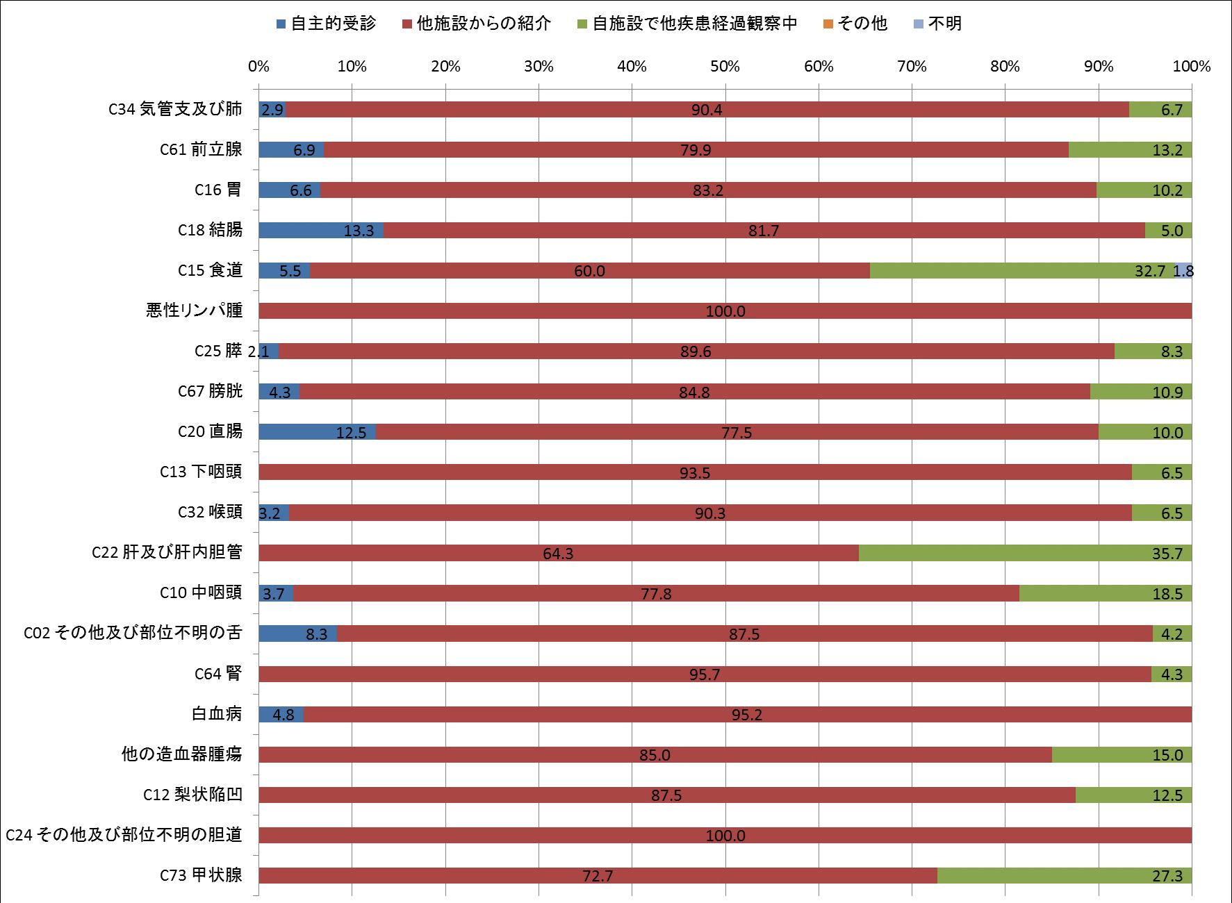 図4-2 来院経路別登録数(男、登録数2桁以上のみ)