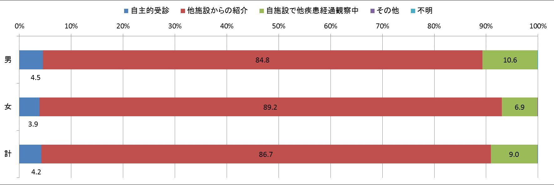 図4 来院経路別登録数