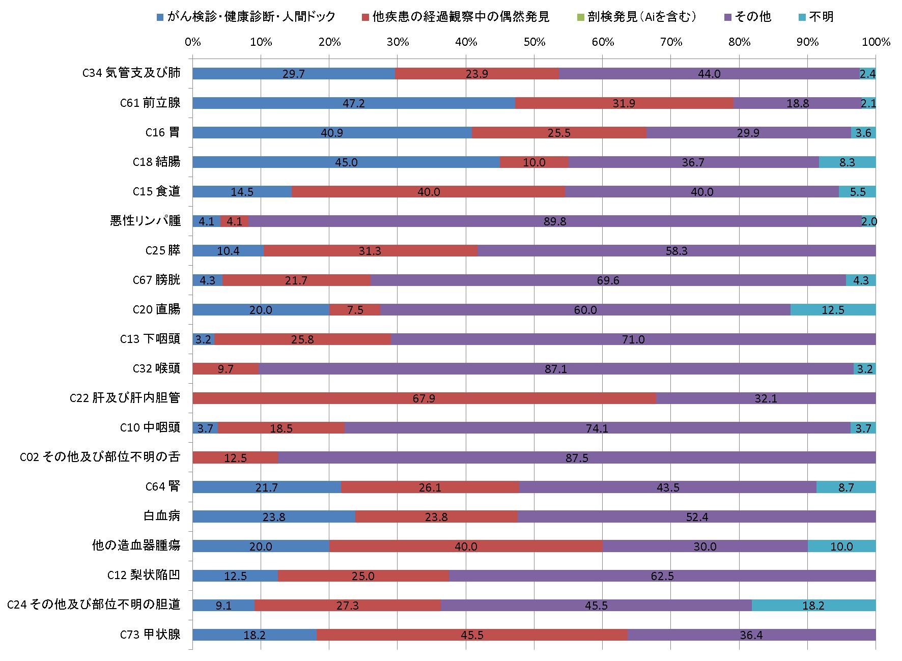 図5-2 発見経緯別登録数(男、登録数2桁以上のみ)