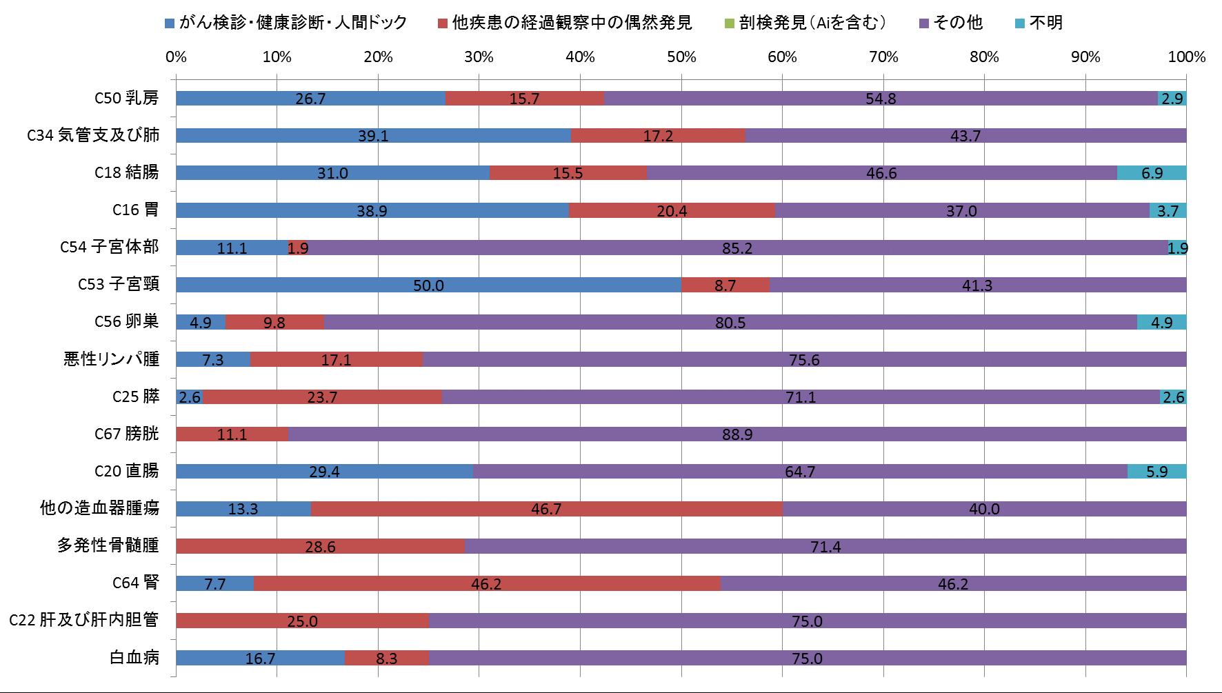 図5-3 発見経緯別登録数(女、登録数2桁以上のみ)