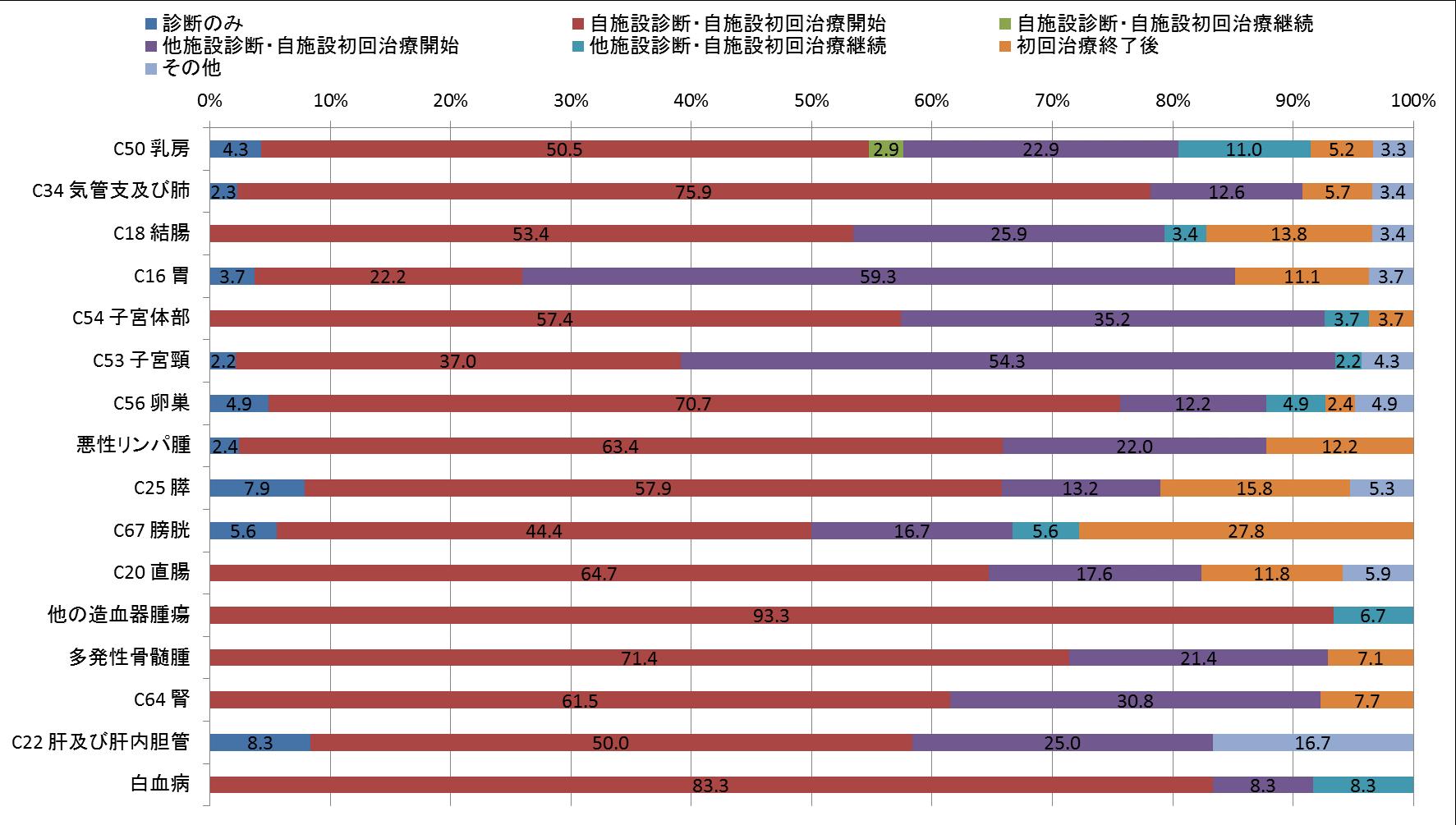 図6-3 症例区分別登録数(女、登録数2桁以上のみ)