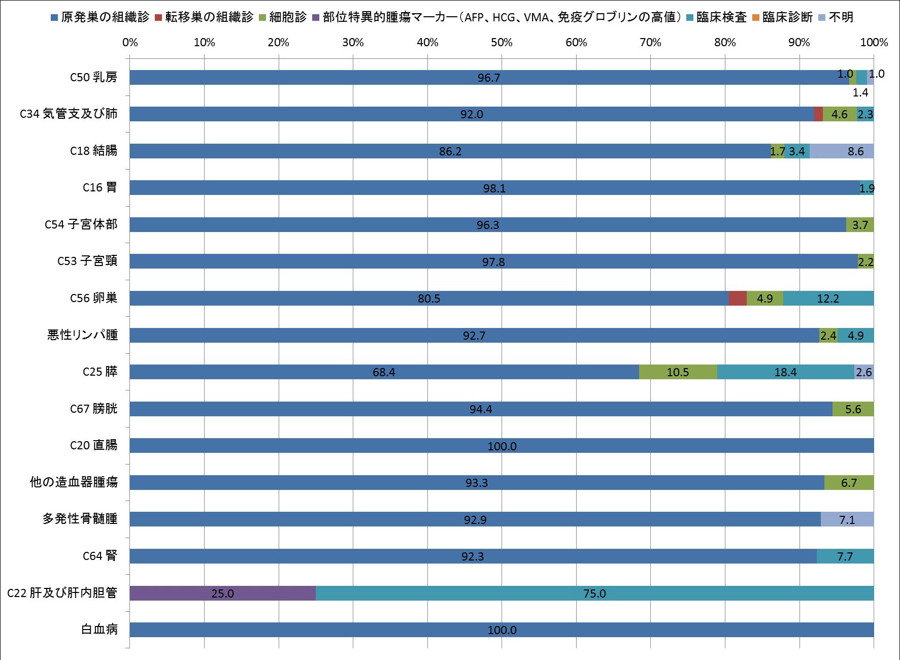 図7-3 診断根拠別登録数(女、登録数2桁以上のみ)