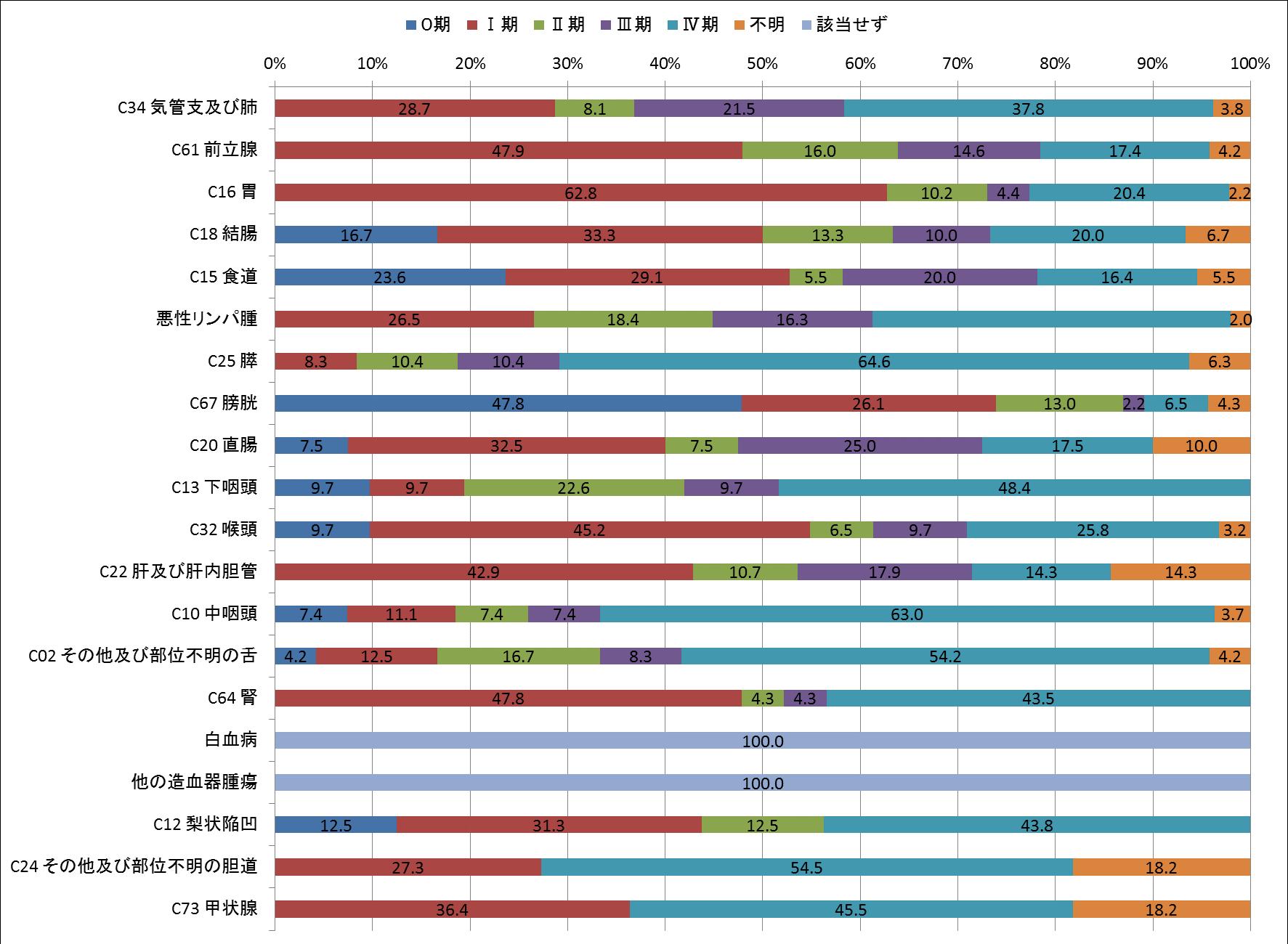 図8-2 ステージ別登録数(c-STAGE)(男、登録数2桁以上のみ)