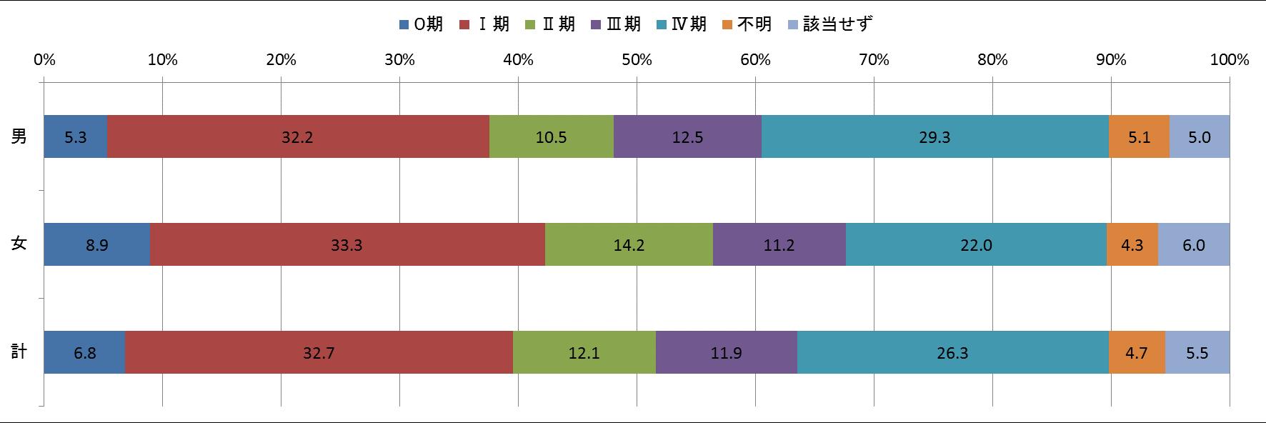 図8 ステージ別登録数(c-STAGE)