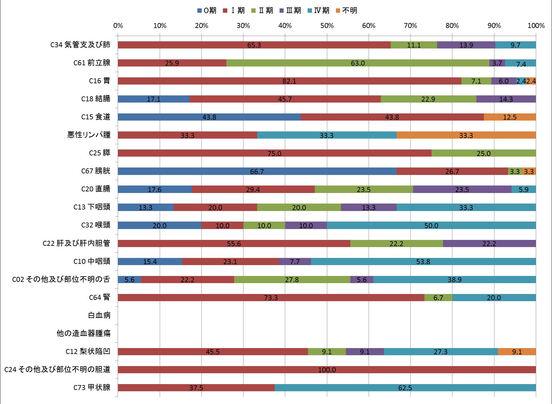 図9-2 ステージ別登録数(p-STAGE)(男、登録数2桁以上のみ) ❋「該当せず」を除いて集計