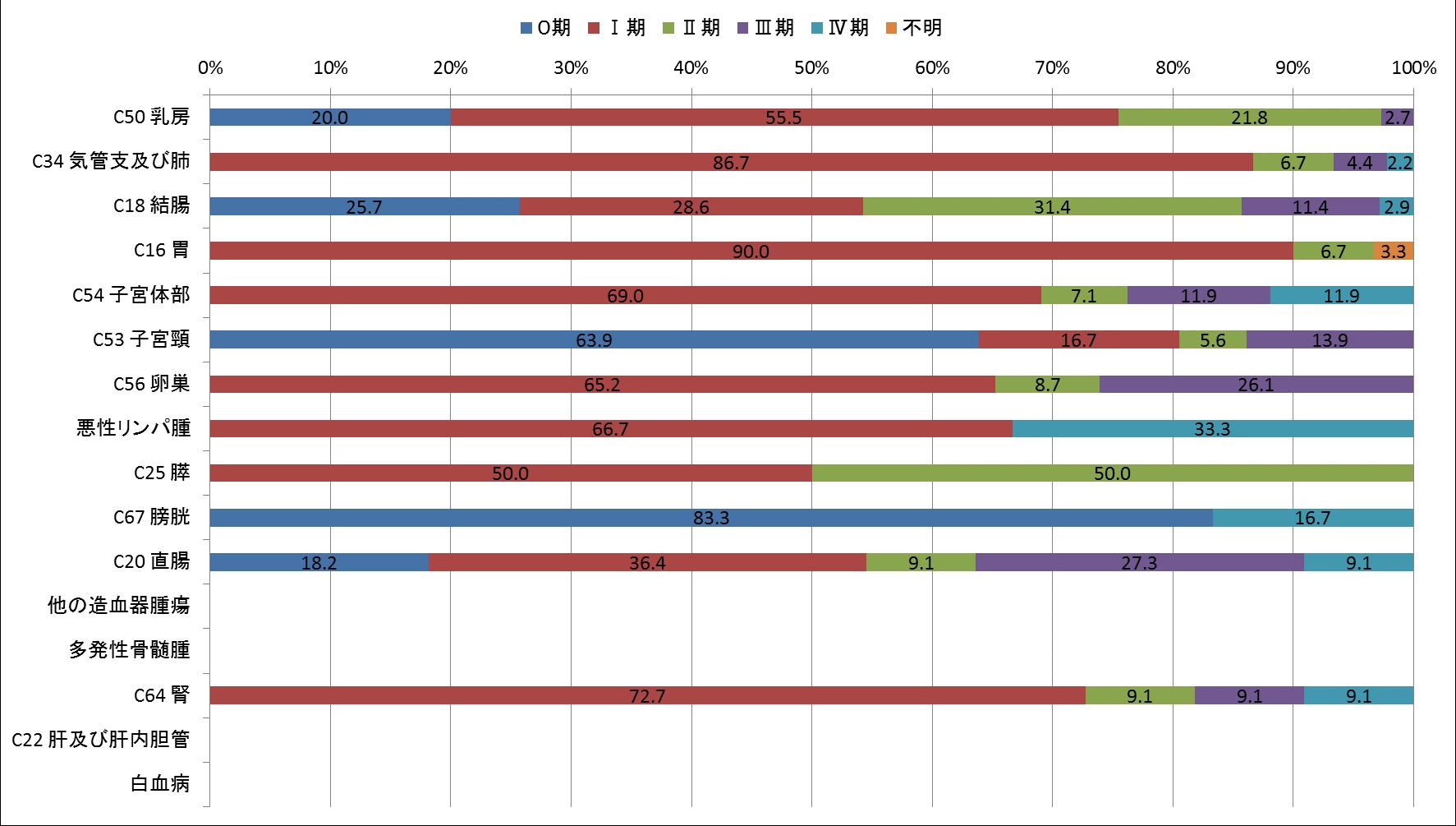 図9-3 ステージ別登録数(p-STAGE)(女、登録数2桁以上のみ) ❋「該当せず」を除いて集計