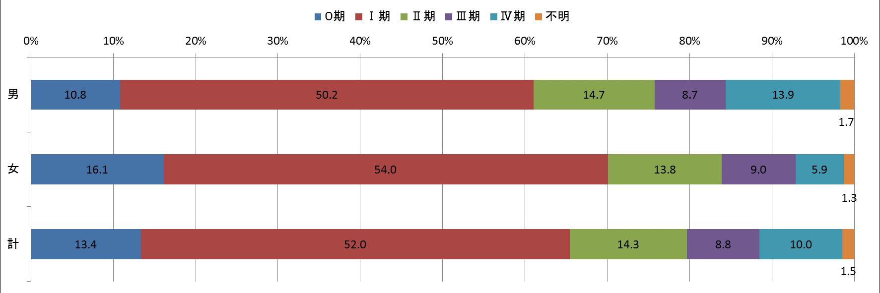 図9 ステージ別登録数(p-STAGE)
